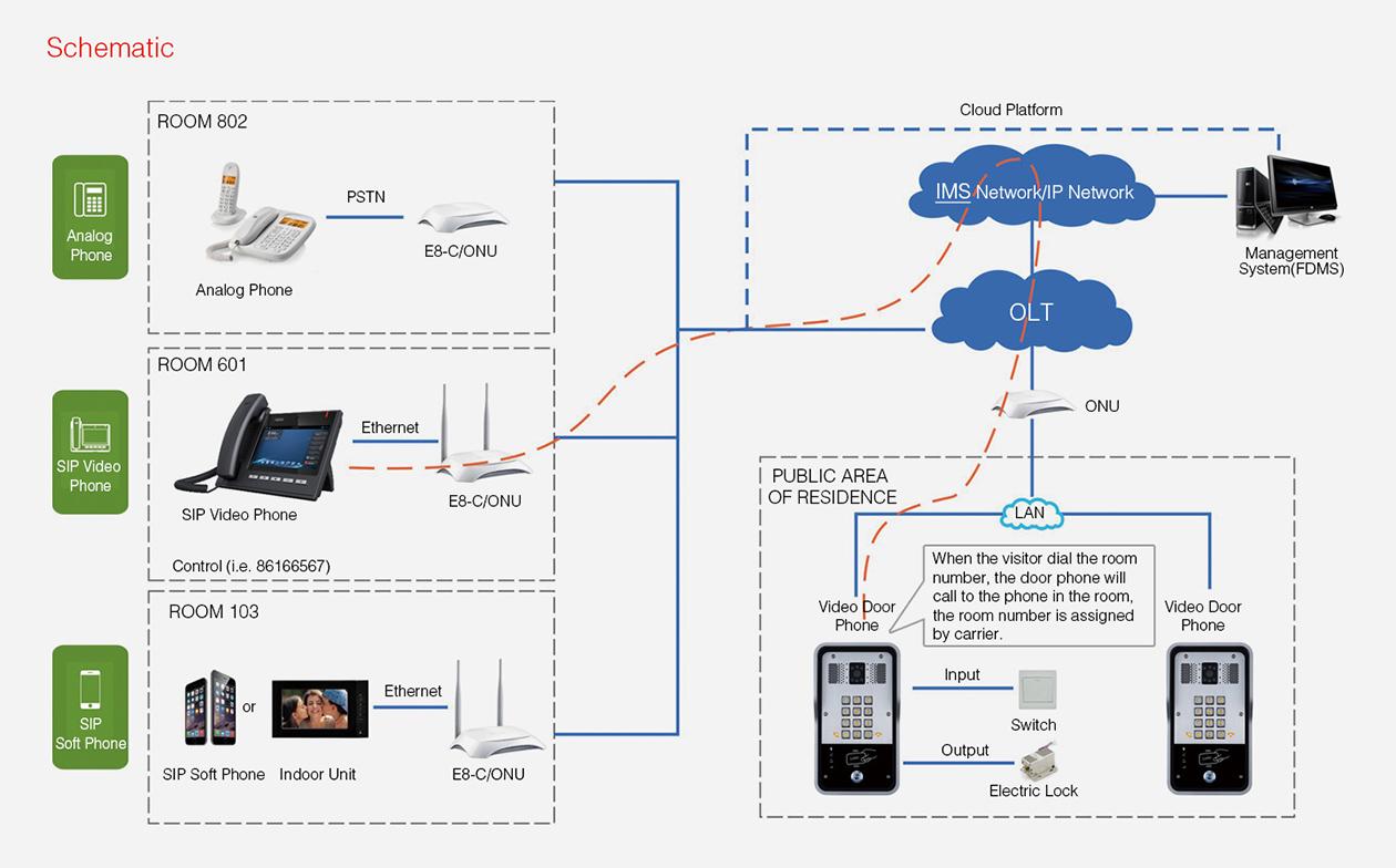 Cloud Solution-Fanvil Technology Co., Ltd on